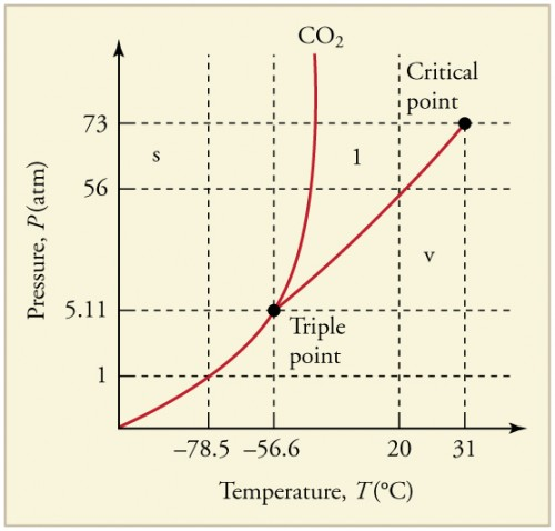 the phase diagram (pressure versus temperature graph showing the three  phases) for carbon dioxide