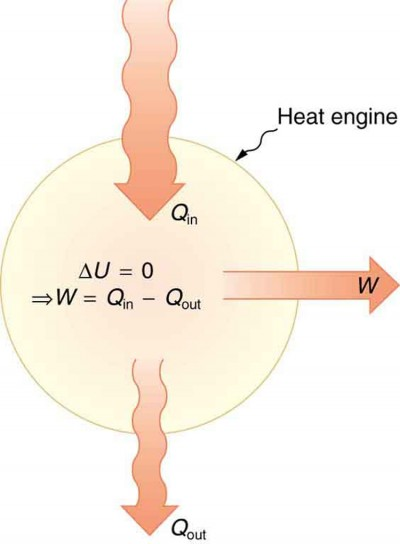 The figure shows a schematic representation of a heat engine. The heat engine is represented by a circle. The heat entering the system is shown as Q sub in, represented as a bold arrow toward the circle, and the heat coming out of the heat engine is shown as Q sub out, represented by a narrower bold arrow leaving the circle. The work labeled as W is shown to leave the heat engine as represented by another bold arrow leaving the circle. At the center of the circle are two equations. First, the change in internal energy of the system, delta U, equals zero. Consequently, W equals Q sub in minus Q sub out.