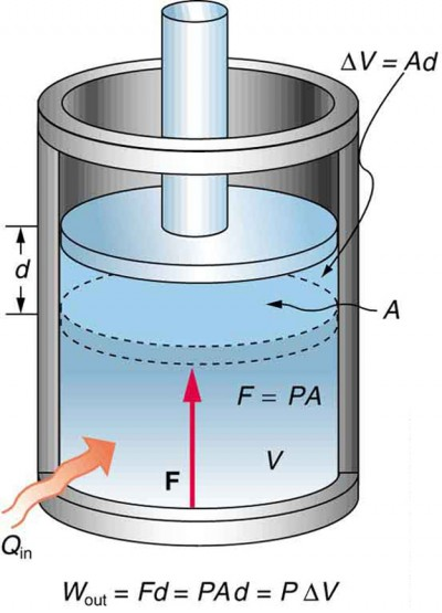 The First Law of Thermodynamics and Some Simple Processes | Physics