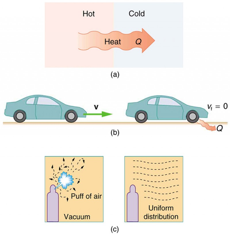 Part a of the figure shows spontaneous heat transfers. A rectangular section is divided down the center, and then marked hot on the left end and cold on the right. Heat Q is shown to flow from the hot end to the cold end as shown by a bold arrow toward the right. Part b of the figure shows a car moving on a horizontal road toward the right with initial velocity v. The car brake is applied after some time. The final velocity v sub f is shown equal to zero. Heat is released by the car. Part c of the figure shows two parts. The first part shows a burst of gas let into a vacuum chamber using a sprayer. The molecules of gas are shown to move in a random manner shown as dashed zigzag arrows. The second part of the same diagram shows the next stage after the air burst is sprayed. The molecules of air are shown to be arranged in uniform distribution as shown by horizontal, parallel dashed curves in the medium.