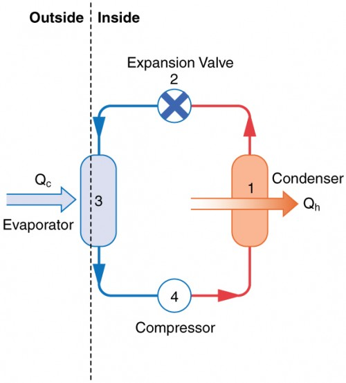 applications of thermodynamics heat pumps and refrigerators physics Air to Air Heat Pump Diagram