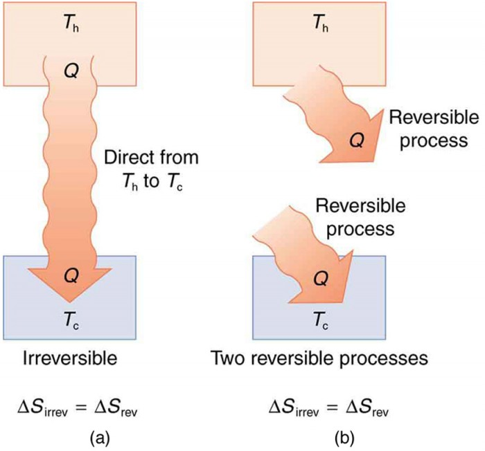 Part a of the figure shows the irreversible heat transfer from the hot system to the cold system. The hot reservoir at temperature T sub h is represented by a rectangular section in the top and the cold reservoir at temperature T sub c is shown as a rectangular section at the bottom. Heat Q is shown to flow from hot reservoir to cold reservoir as shown by a continuous bold arrow pointing downward. The heat is a direct transfer from T sub h to T sub c. The entropy change delta S for an irreversible process is shown equal to entropy change delta S for a reversible process. Part b of the figure shows two reversible heat transfers from the hot system to the cold system. The hot reservoir at temperature T sub h is represented by a rectangular section in the top and the cold reservoir at temperature T sub c is shown as a rectangular section at the bottom. Heat Q is shown to flow out of the hot reservoir, and an equal amount of heat Q is shown to flow into the cold reservoir as shown by two arrows representing two reversible processes and not a direct transfer from T sub h to T sub c. The entropy change delta S for an irreversible process is shown equal to entropy change delta S for a reversible process.