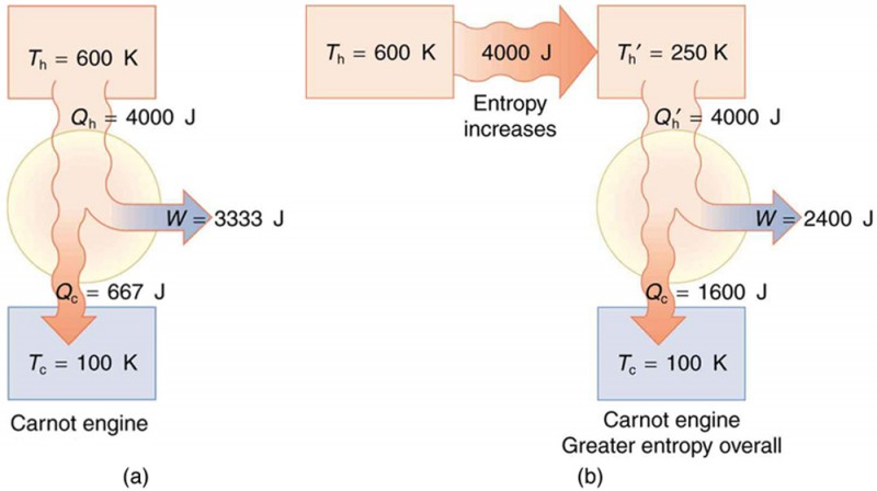 Part a of the diagram shows a schematic diagram of a Carnot engine shown as a circle. The hot reservoir is shown as a rectangular section above the circle at temperature T sub h equals six hundred Kelvin. The cold reservoir is shown as a rectangular section below the circle at temperature T sub c equals one hundred Kelvin. A heat Q sub h from the hot reservoir equals four thousand joules is shown to enter the engine as shown as a bold arrow toward the circle from the hot reservoir. A part of it leaves as work W equals three thousand three hundred thirty three joules from the engine. The remaining heat Q sub c equals six hundred sixty seven joules is returned back to the cold reservoir as shown by a bold arrow toward it. Part b of the diagram shows a schematic diagram of a Carnot engine shown as a circle. This engine is shown to have a greater entropy level. An initial heat transfer of four thousand joules occurs from a hot reservoir shown as a rectangular section above the circle toward left at temperature T sub h equals six hundred Kelvin to another rectangular section above the circle at temperature T sub h prime equals two fifty Kelvin. The cold reservoir is shown as a rectangular section below the circle at temperature T sub c prime equals one hundred Kelvin. A heat Q sub h prime from the hot reservoir equals four thousand joules is shown to enter the engine as shown as a bold arrow toward the circle from this hot reservoir. A part of it leaves as work W equals two thousand four hundred joules from the engine. The remaining heat Q sub c equals one thousand six hundred joules is returned back to the cold reservoir as shown by a bold arrow toward it.