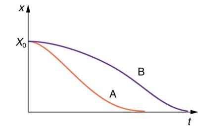 Damped Harmonic Motion | Physics