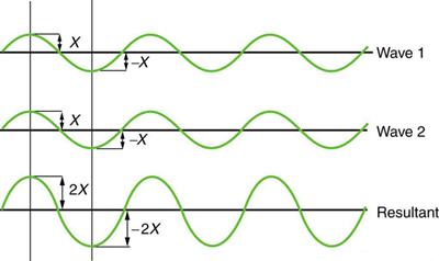 Superposition and Interference | Physics