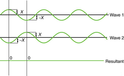 The graph shows two identical waves that arrive exactly out of phase. The crests of one wave are aligned with the trough of another wave. Each wave has amplitude equal to X. As the disturbances are in the opposite directions, they cancel out each other, resulting in zero amplitude which is shown as the third figure showing a green straight line, that is, the waves cancel each other producing pure destructive interference.