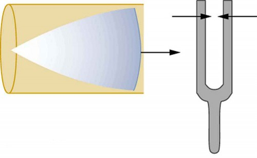 The left side shows a cone of resonance waves reflected at the closed end of the tube. The mouth of the cone has reached the open end of the tube The right side shows a vibrating tuning fork with its left arm of fork moving rightward and its right arm moving leftward.
