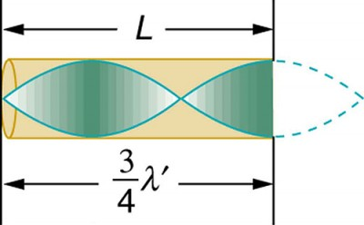 A cone of resonance waves reflected at the closed end of the tube is shown as a wave. There is three-fourth of the wave inside the tube and one-fourth outside shown as dotted curve. The length of the tube is given as three-fourth times lambda prime.