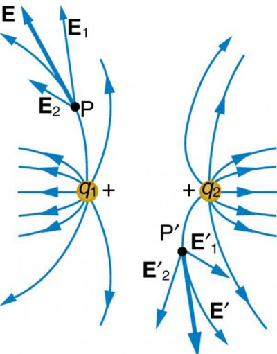 Electric Field Lines Multiple Charges Physics