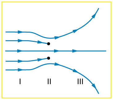 five field lines represented by long arrows horizontally from left to right  are shown  two