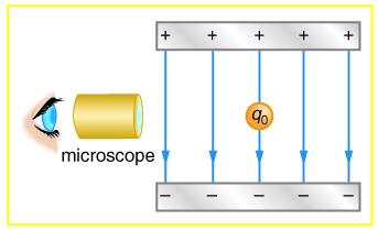Applications of Electrostatics | Physics