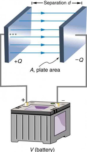 Two parallel plates are placed facing each other. The area of each plate is A, and the distance between the plates is d. The plate on the left is connected to the positive terminal of the battery, and the plate on the right is connected to the negative terminal of the battery.