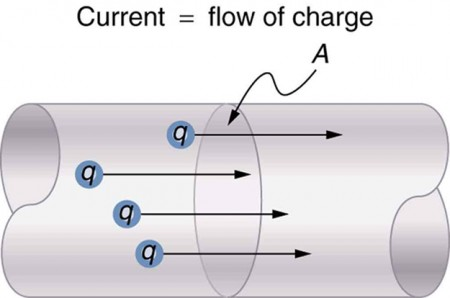 Charges are shown as small spheres moving through a section of a conducting wire. The direction of movement of charge is indicated by arrows along the length of the conductor toward the right. The cross-sectional area of the wire is labeled as A. The current is equal to the flow of charge.