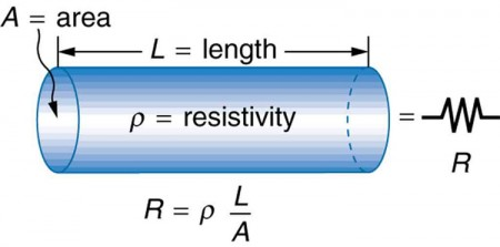 Resistance and resistivity physics a cylindrical conductor of length l and cross section a is shown the resistivity of keyboard keysfo Images