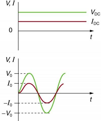 Alternating Current versus Direct Current | Physics