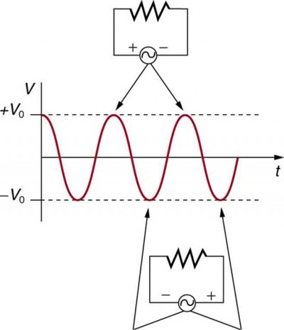The potential difference variation of an alternating current voltage source with time is shown as a progressing sine wave. The voltage is shown along the vertical axis and the time is along the horizontal axis. Circuit diagrams show that current flowing in one direction corresponds to positive values of the voltage sine wave. Current flowing in the opposite direction in the circuit corresponds to negative values of the voltage sine wave. The maximum value of the voltage sine wave is plus V sub zero. The minimum value of the voltage sine wave is minus V sub zero.