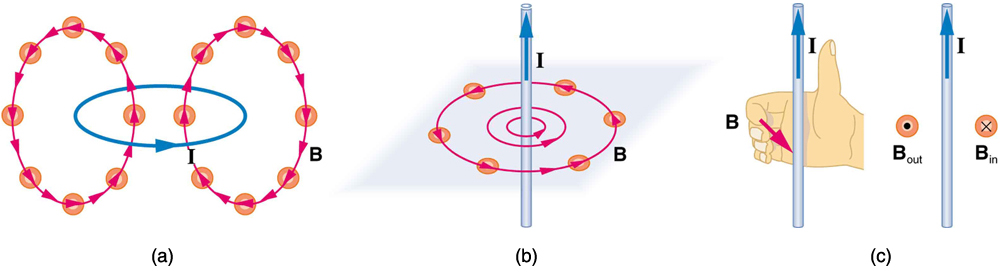 Magnetic Fields And Magnetic Field Lines Physics Ii