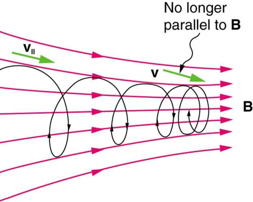 Diagram showing charged particles moving with velocity v along magnetic field lines. The velocity vector of a particle is parallel to the field line when it is in a region of weak magnetic field. When it moves into a stronger region, where field lines are denser, the vector is oriented at an angle to the field lines.