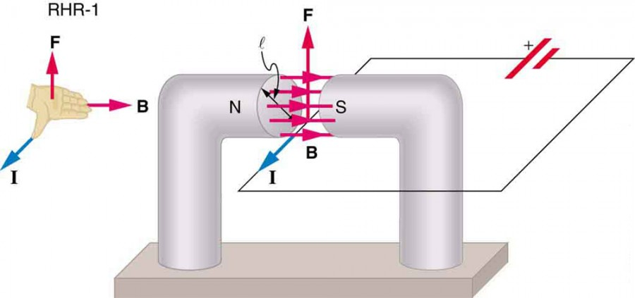 Figure_23_07_01a magnetic force on a current carrying conductor physics ii the diagram shows the cross section of a wire carrying conventional positive current into the plane at bakdesigns.co