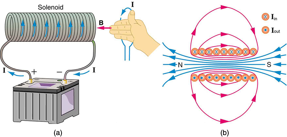 Magnetic Fields Produced By Currents Amperes Law Physics