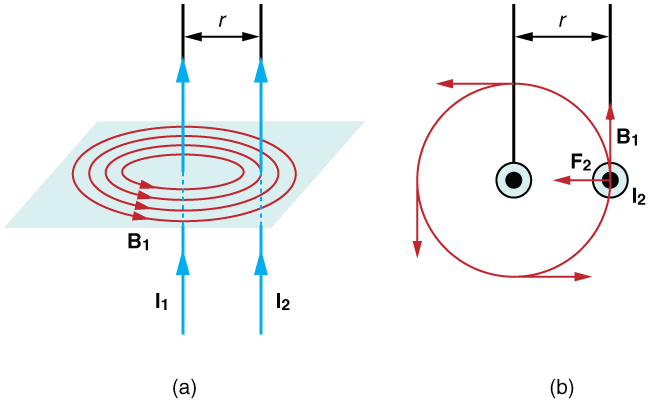 Figure a shows two parallel wires, both with currents going up. The magnetic field lines of the first wire are shown as concentric circles centered on wire 1 and in a plane perpendicular to the wires. The magnetic field is in the counter clockwise direction as viewed from above. Figure b shows a view from above and shows the current-carrying wires as two dots. Around wire one is a circle that represents a magnetic field line due to that wire. The magnetic field passes directly through wire two. The magnetic field is in the counter clockwise direction. The force on wire two is to the left, toward wire one.