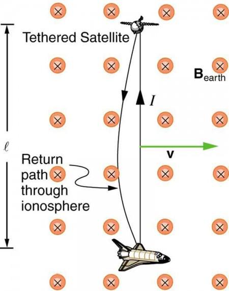 Motional Emf Physics