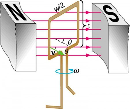 electric generator physics. Modren Physics The Figure Shows A Schematic Diagram Of An Electric Generator With Single  Rectangular Coil On Electric Generator Physics E