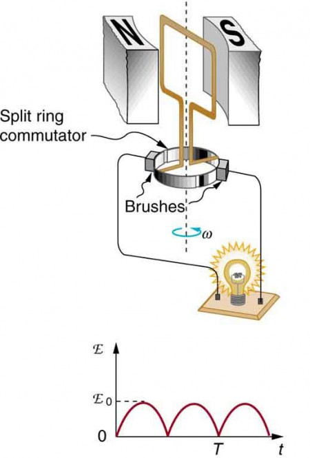 electric generators physics Generator Diagram Electromagnet the first part of the figure shows a schematic diagram of a single coil d c electric