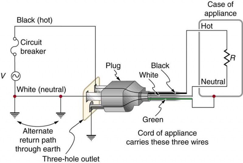 electrical safety systems and devices physics Four-Prong Electric Stove Wiring the figure shows an appliance with a three prong plug connected to a three hole outlet