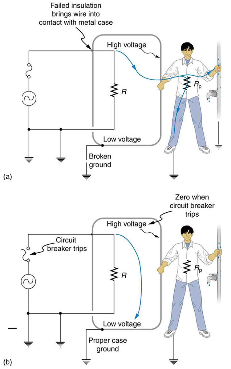 Electrical Safety Systems And Devices Physics Active Electric B Wiring Diagrams Part A Of The Figure Describes An Appliance Connected To Ac Source One End