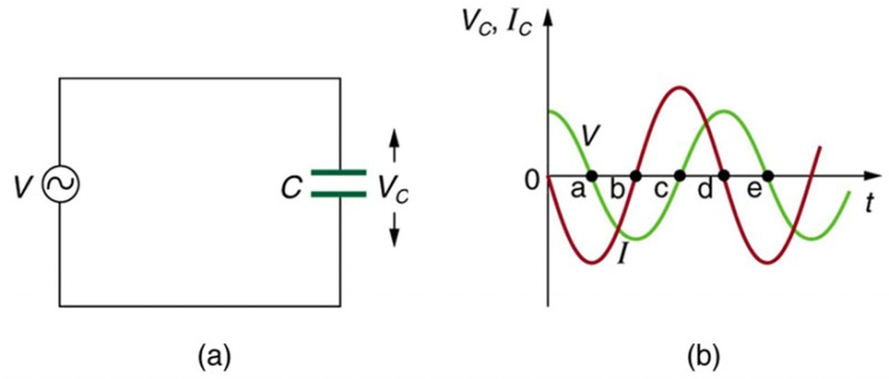 Part a of the figure shows a capacitor C connected across an A C voltage source V. The voltage across the capacitor is given by V C. Part b of the diagram shows a graph for the variation of current and voltage across the capacitor as functions of time. The voltage V C and current I C is plotted along the Y axis and the time t is along the X axis. The graph for current is a progressive sine wave from the origin starting with a wave along the negative Y axis. The graph for voltage is a cosine wave and amplitude slightly less than the current wave.