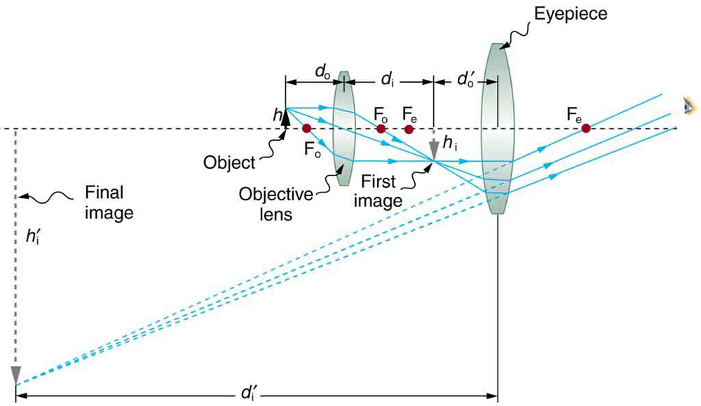 Microscopes physics a ray diagram from left to right shows a virtual inverted enlarged final image of the ccuart Choice Image
