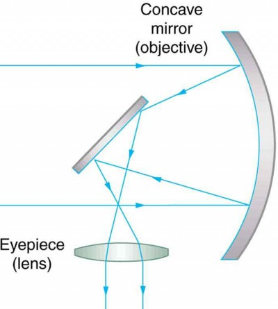 Telescope Ray Diagram Concave Lens Convex Wiring Diagram For Light