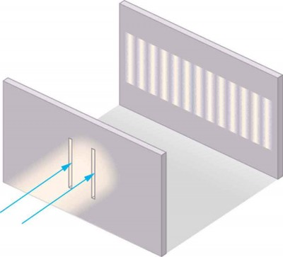 A beam of light strikes a wall through which a pair of vertical slits is cut. On the other side of the wall, another wall shows a pattern of equally spaced vertical lines of light that are of the same height as the slit.