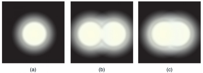 Part a of the Figureshows a single circular spot of bright light; the light is dimmer around the edges. Part b of the Figureshows two circles of light barely overlapping, forming a Figureeight; the dimmer light surrounds the outer edges of the Figureeight, but is slightly brighter where the two circles intersect. Part c of the Figureshows two circles of light almost completely overlapping; again the dimmer light surrounds the edges but is slightly brighter where the two circles intersect.