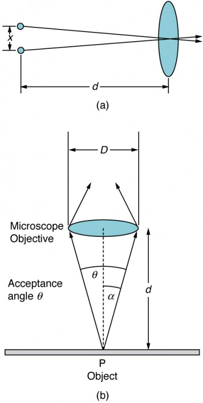 Part a of the Figureshows two small objects arranged vertically a distance x one above the other on the left side of the schematic. On the right side, at a distance lowercase d from the two objects, is a vertical oval shape that represents a convex lens. The middle of the lens is on the horizontal bisector between the two points on the left. Two rays, one from each object on the left, leave the objects and pass through the center of the lens. The distance d is significantly longer than the distance x. Part b of the Figureshows a horizontal oval representing a convex lens labeled microscope objective that is a distance lowercase d above a flat surface. The oval's long axis is of length capital D. A point P is labeled on the plane directly below the center of the lens, and two rays leave this point. One ray extends to the left edge of the lens and the other ray extends to the right edge of the lens. The angle between these rays is labeled acceptance angle theta, and the half angle is labeled alpha. The distance lowercase d is longer than the distance capital D.