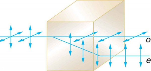 The schematic shows an unpolarized ray of light incident on a block of transparent material The ray is perpendicular to the face of the material. Upon entering the material, part of the ray continues straight on. This ray is horizontally polarized and is labeled o. Another part of the incident ray is deviated at an angle upon entering the material. This ray is vertically polarized and is labeled e.