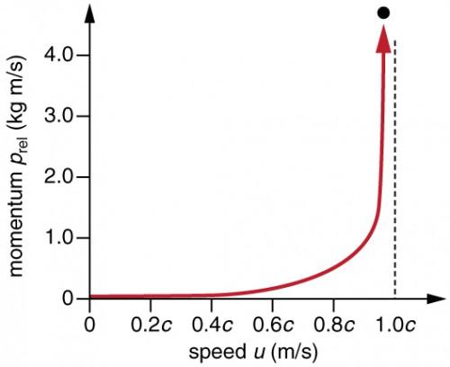 Relativistic Momentum Physics