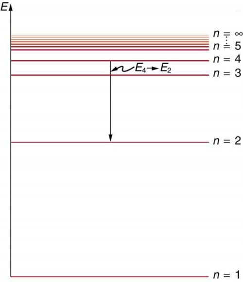 the energy level diagram is shown  a number of horizontal lines are shown   the  figure 5