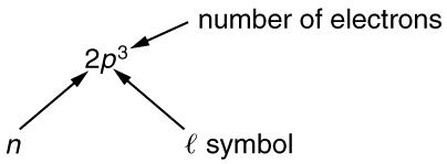 Diagram illustrating the components of the expression 2 times p to the third power, where 2 is the pricncipal quantum number n, p is the angular momentum quantum number, represented by a script letter l, and the exponent 3 is the number of electrons.
