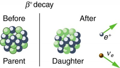 Image shows parent nucleus before beta plus decay and daughter nucleus after beta plus decay, which results in a positively charged electron called a positron.
