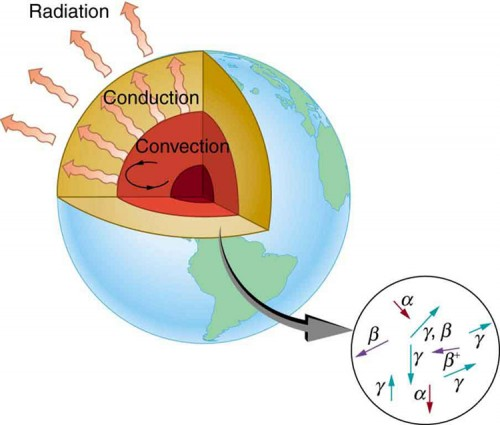 The figure shows that the center of the Earth cools by three heat transfer methods. Convection heat transfer in the center region, then conduction heat transfer moves thermal energy to the surface, and finally radiation heat transfer from the surface to space.