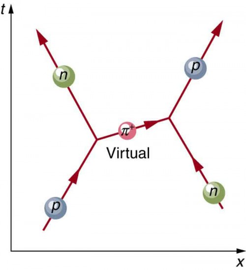 A diagram is shown in which time progresses along the vertical y axis and distance along the horizontal x axis. Protons and neutrons are shown approaching each other, exchanging a virtual pion, then moving apart.