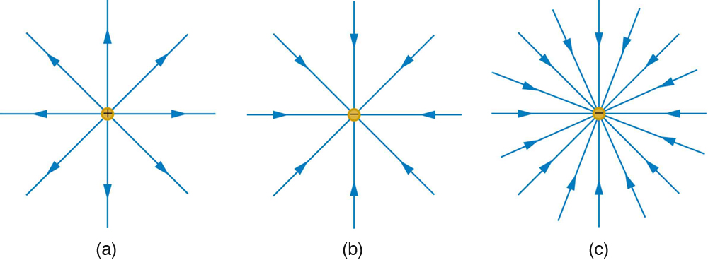 Electric field lines multiple charges physics in part a electric field lines emanating from a positive charge is shown by the ccuart Images