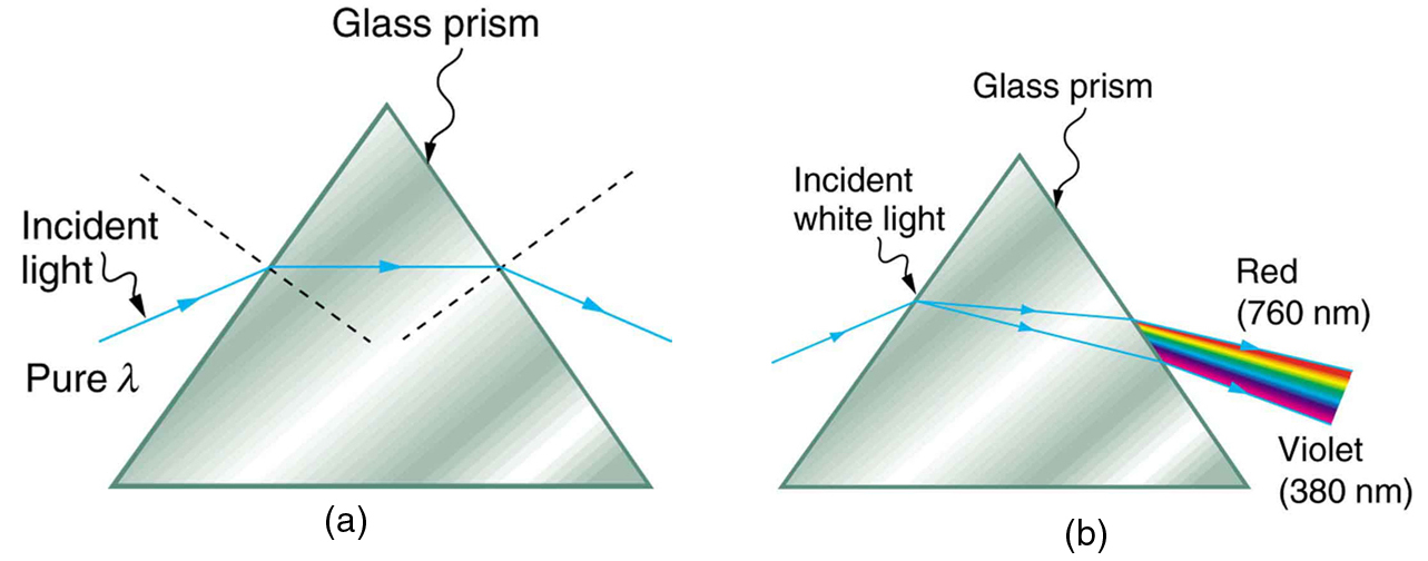 Dispersion: The Rainbow and Prisms | Physics