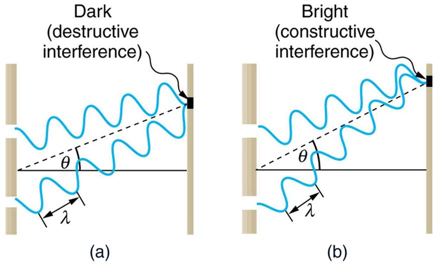ambas as partes da figura mostram um esquema de uma experiência de fenda dupla. Duas ondas, cada uma das quais é emitida de uma fenda diferente, propagam-se das fendas para o ecrã. No primeiro esquema, quando as ondas se encontram no ecrã, uma das ondas está no máximo enquanto a outra está no mínimo. Este esquema é rotulado como escuro (interferência destrutiva). No segundo esquema, quando as ondas se encontram no écran, ambas as ondas estão no mínimo. Este esquema é rotulado de brilhante (interferência construtiva).