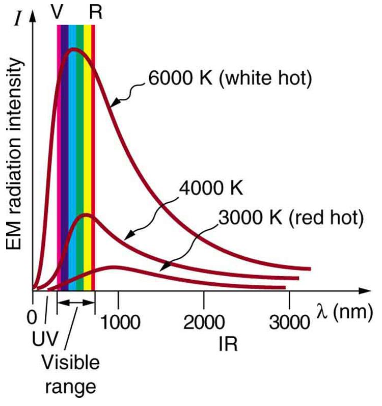 Quantization Of Energy Physics