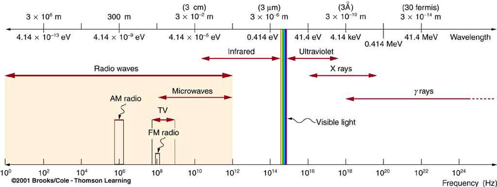 Convert Ev To Hz >> Photon Energies and the Electromagnetic Spectrum | Physics