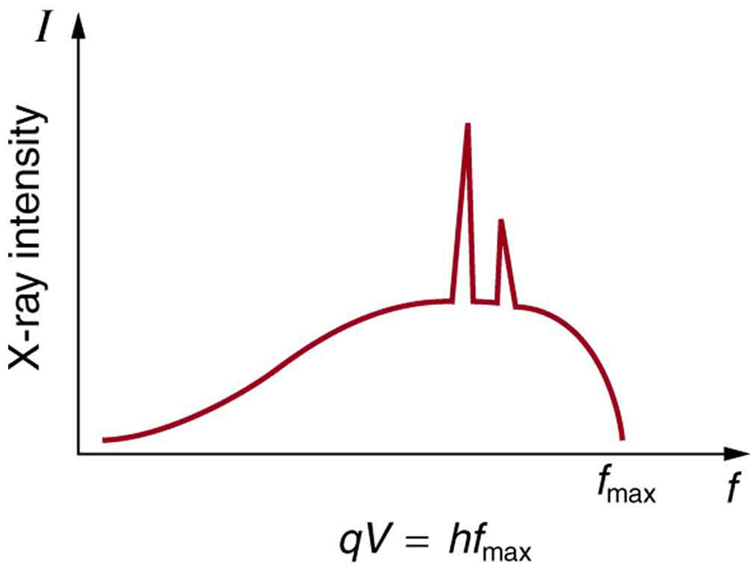 A graph for X-ray intensity versus frequency is shown. Frequency is plotted along x axis and intensity along y axis. The curve has a smooth rise up then at highest point it has two peaks and ends smoothly at f sub max. q V is equal to h f sub max is written in the graph.