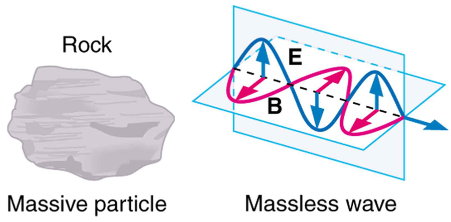 A massive rock is shown on the left. A massless wave is shown on the right. The propagation of the wave is shown in three dimensional planes, with the variation of two components, E and B. E is a sine wave in one plane with small arrows showing the direction of vibrations. B is a sine wave in a plane perpendicular to the E wave. The B wave has arrows to show the vibrations of particles in the B plane. The waves are shown intersecting each other at the junction of the planes because E and B are perpendicular to each other. The direction of propagation of the wave is shown perpendicular to both E and B waves.